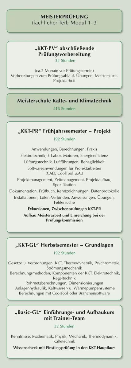 Kälte- und Klimatechnik | WIFI Steiermark