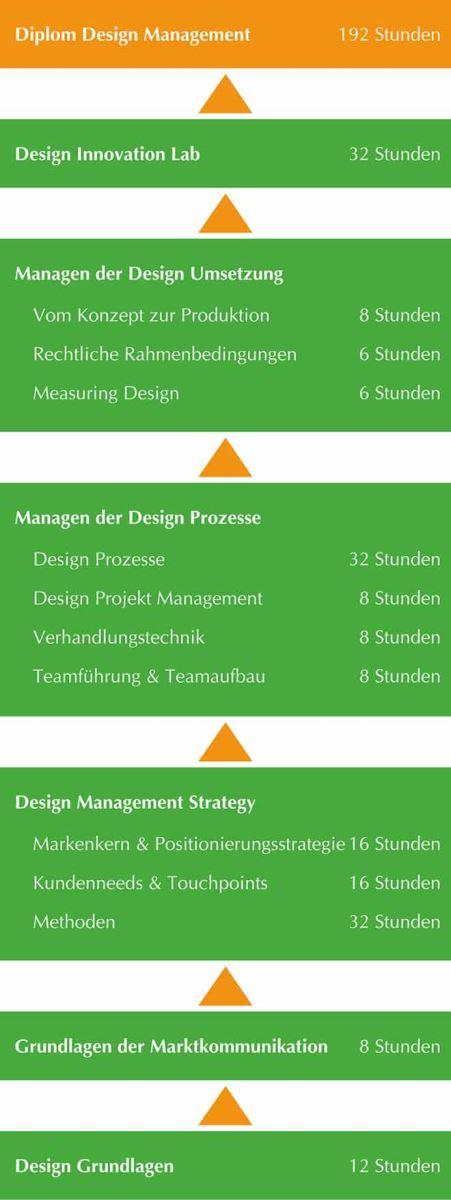 Diplom Lehrgang Design Management Module