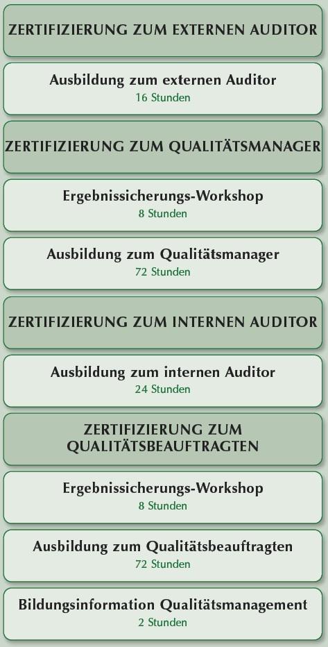 Qualtitäts-Management Ausbildungsreihe