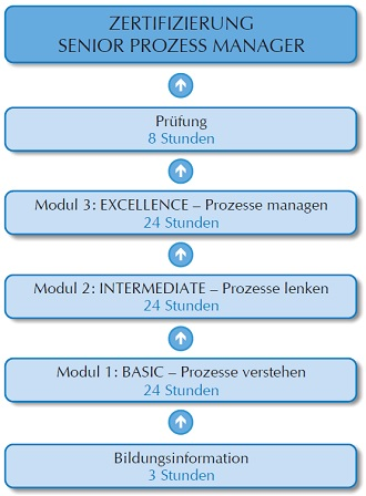 Zertifizirung Senior Prozess Manager