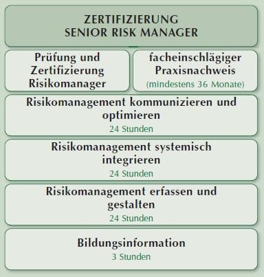 Zertifizierung Senior RISK Manager