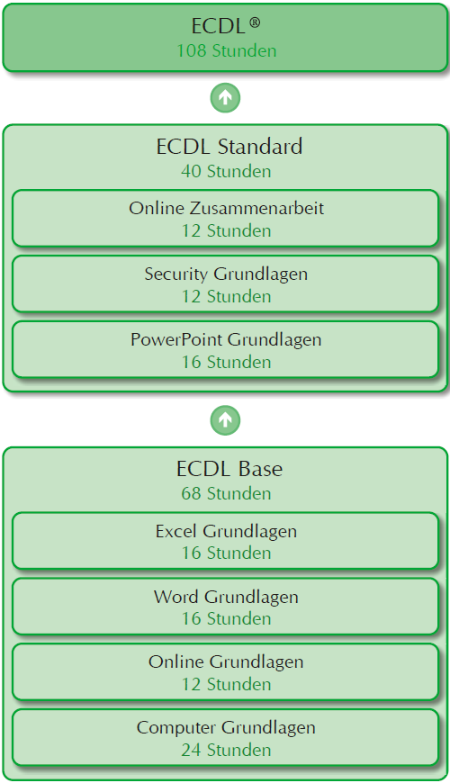 ECDL Module